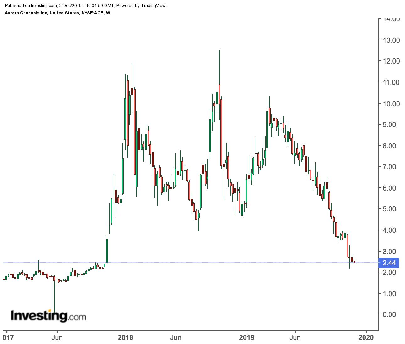 Aurora stock price
