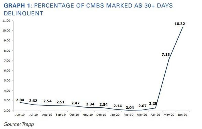 Percentage Of CMBS Marked as 30 Plus Days