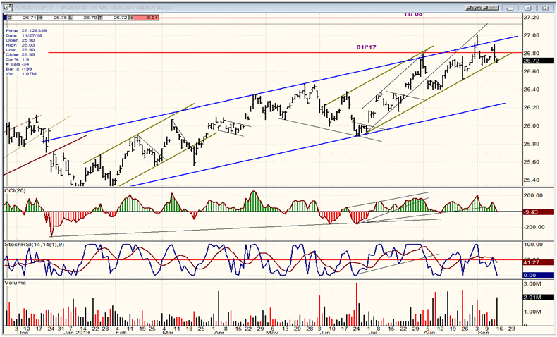 UUP (Dollar ETF) Daily Chart