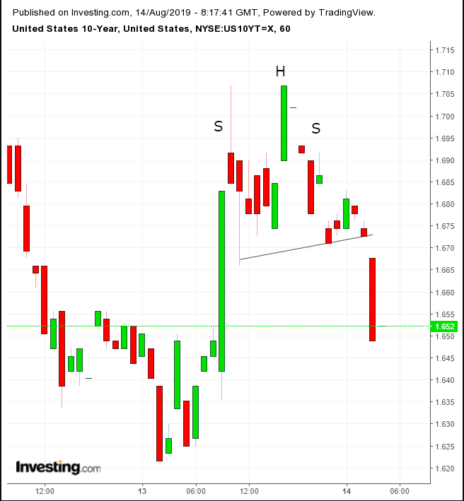 UST Hourly Chart