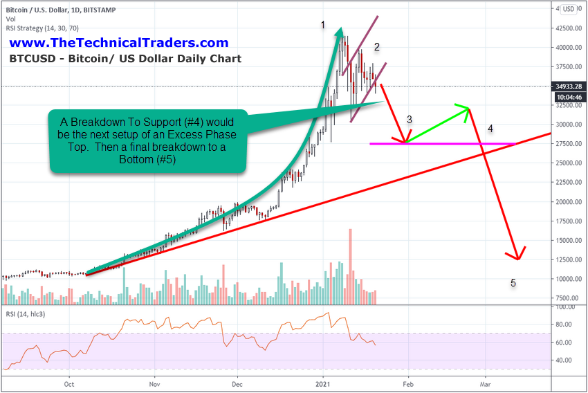 Daily Chart Of BTC/USD