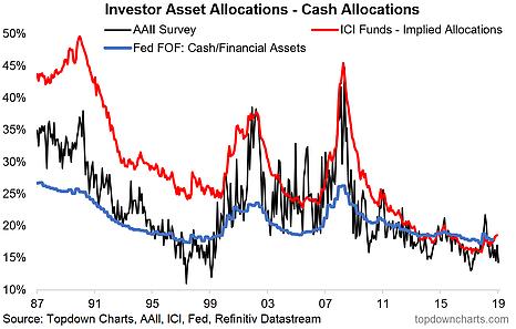 Investor Asset Allocations