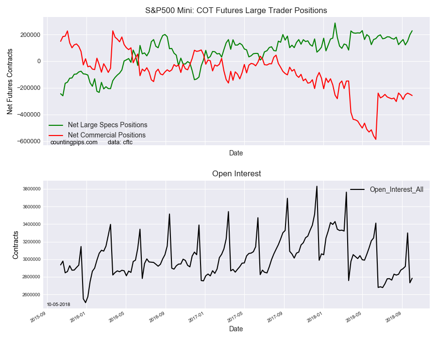 S&P500 Mini COT Futures Large Trader Positions
