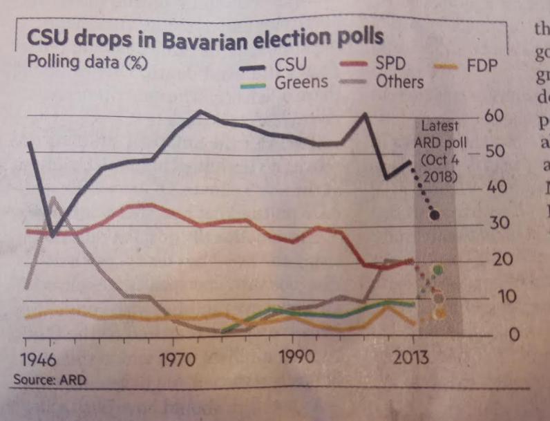 CSU Drops In Bavarian