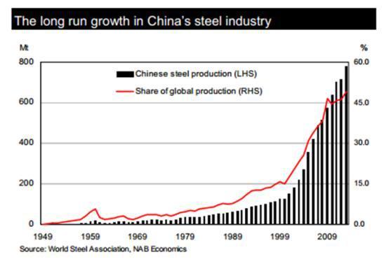 China Steel Produciton