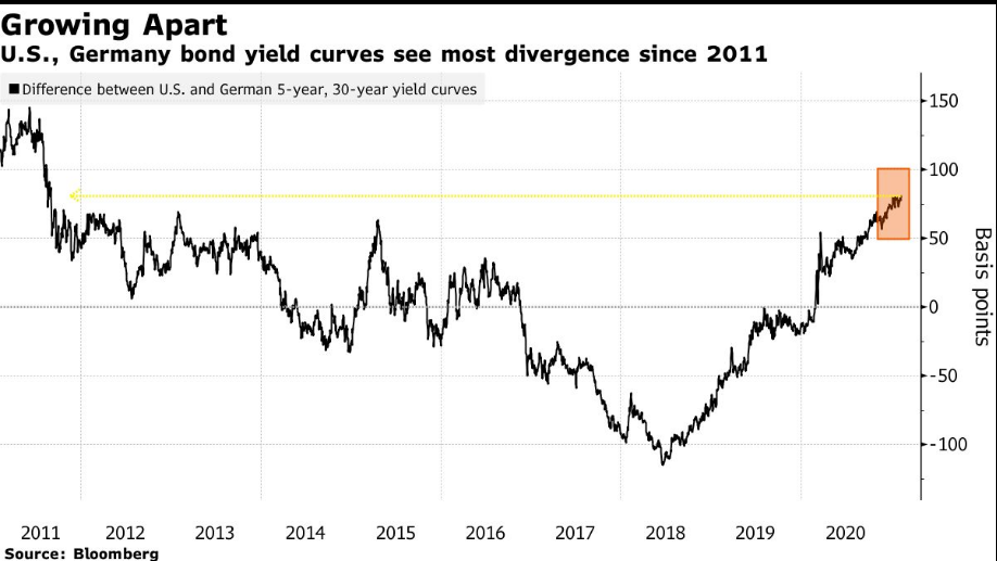 US To German Yield Curves