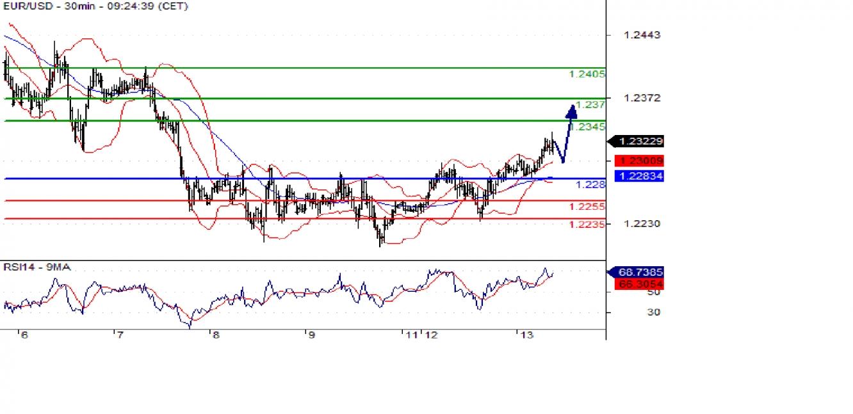 EUR/USD 30min Chart