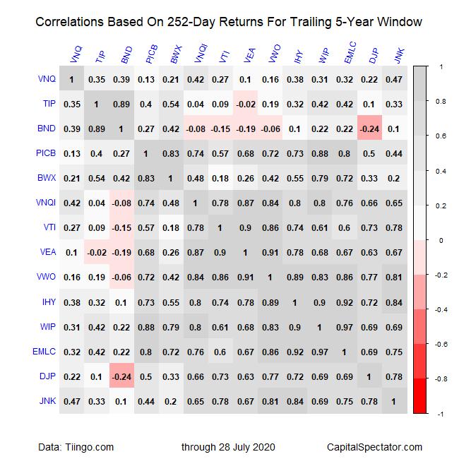 Correlations Based 252 Day Returns For Trailing 5 Yr Window