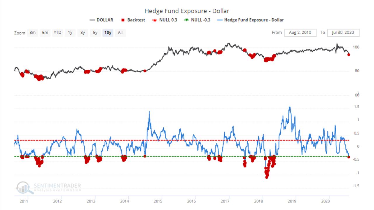 Hedge Fund Exposure - Dollar Chart
