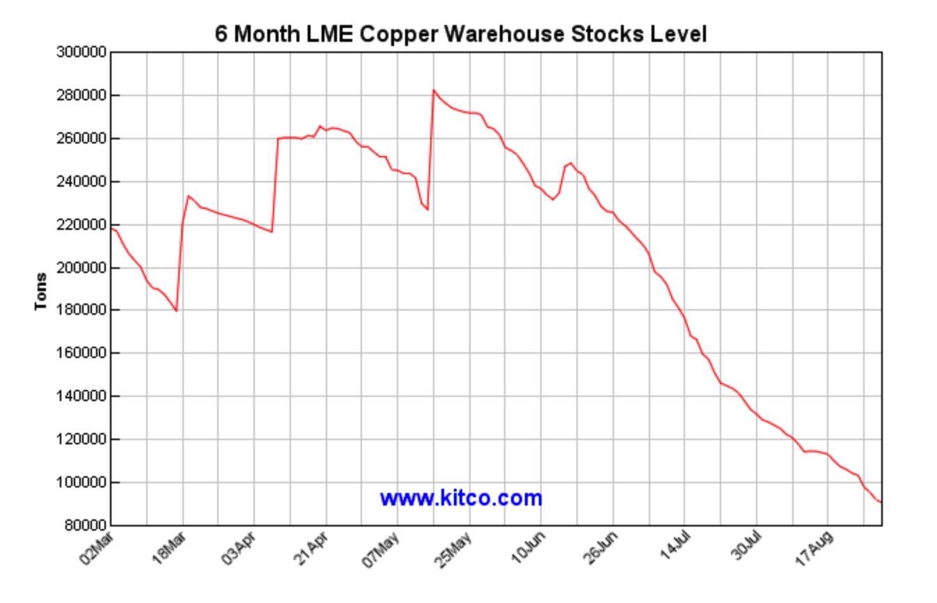 6 Month Copper Inventories
