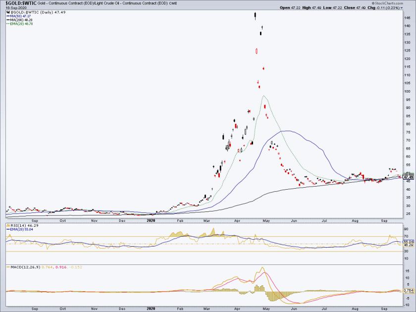 Gold-WTI Chart.