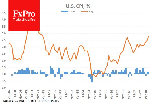 US CPI % Chart