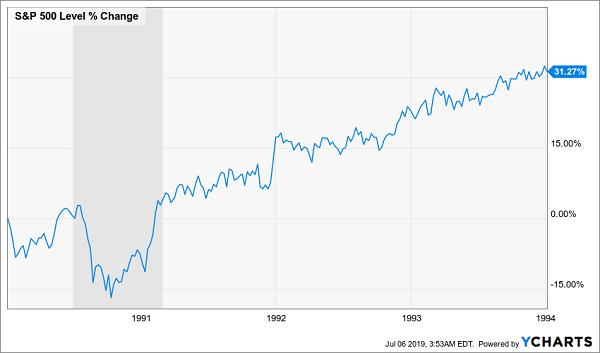 S&P 500 Level % Change