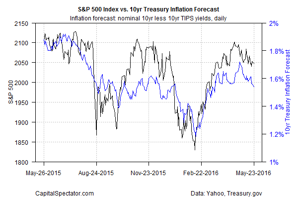 S&P 500 Index Vs 10Yr Treasury Inflation Forecast