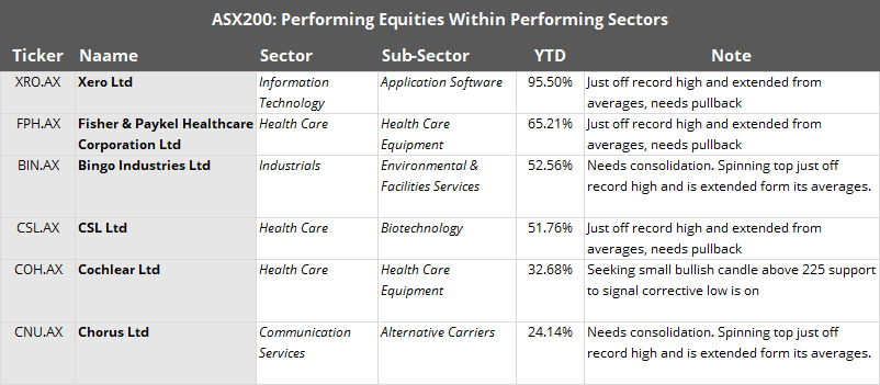 ASX200 Performing Equities Within Performing Sectors
