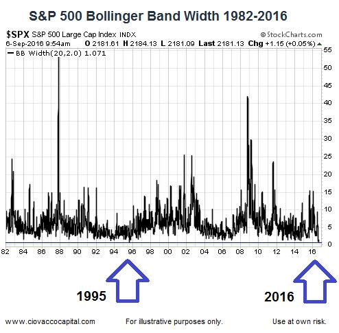 S p 500 bollinger bands