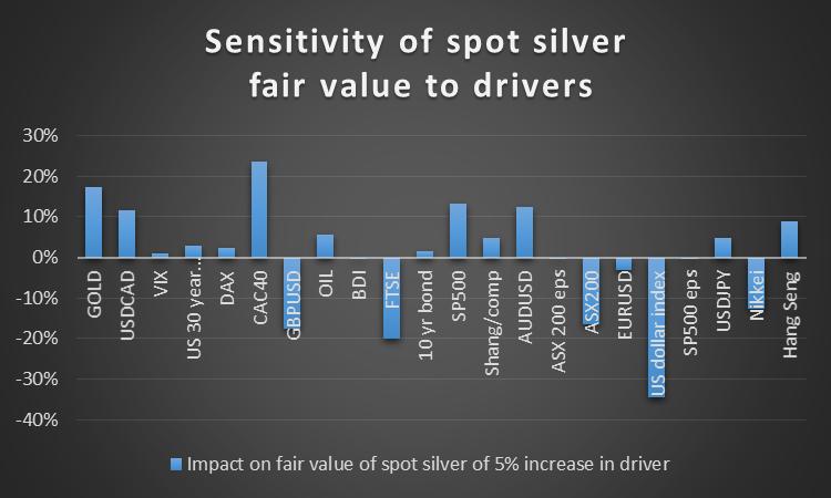 Spot Silver Sensitivity