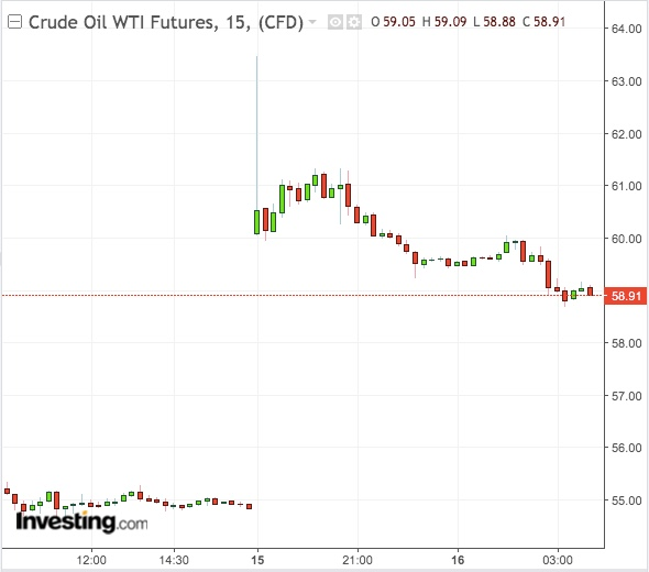 WTI 15-Min Chart - Powered by TradingView