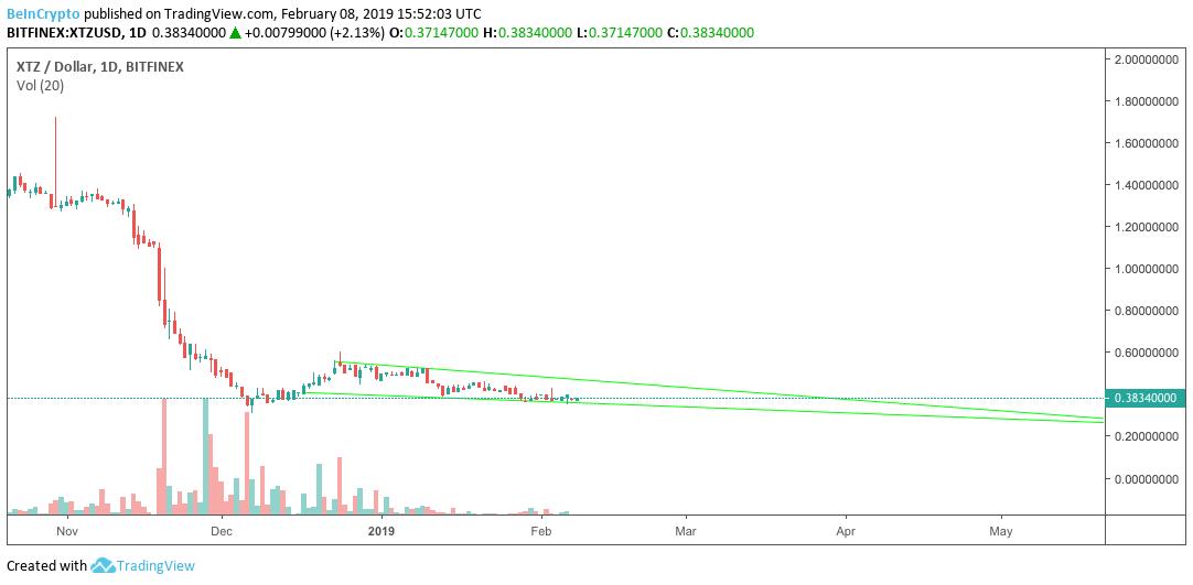 XTZ-Dollar 1 Daily, Bitfinex