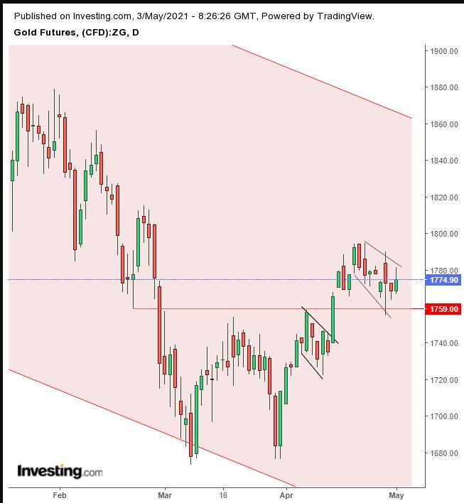 التحليل الفني لسعر الذهب
