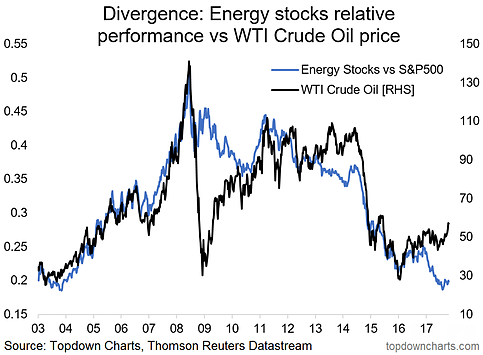 Energy Stocks vs Crude Oil Price 2003-2017