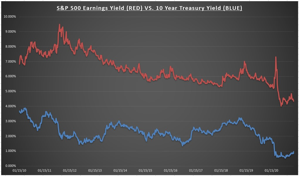 S&P 500 Earnings Yield Vs 10 Yr Treasury Yield