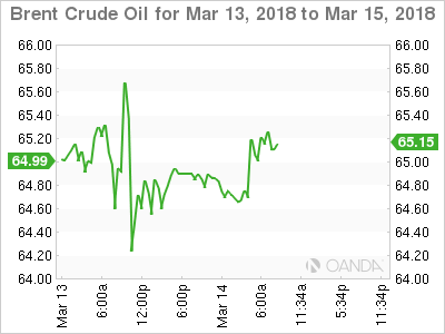 Brent Crude Oil for Mar 13 - 15, 2018