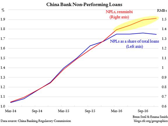 China Bank Non-Performing Loans 2014-2017