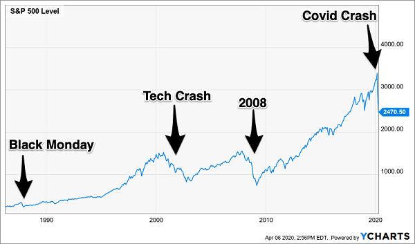 S&P 500 Crash Chart LT