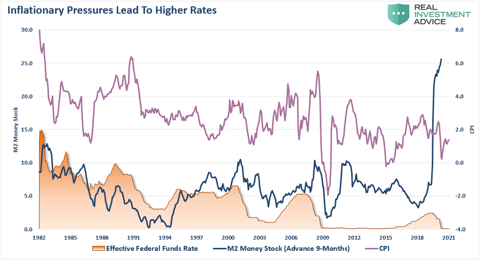 Inflationary Pressures Lead To Higher Rates