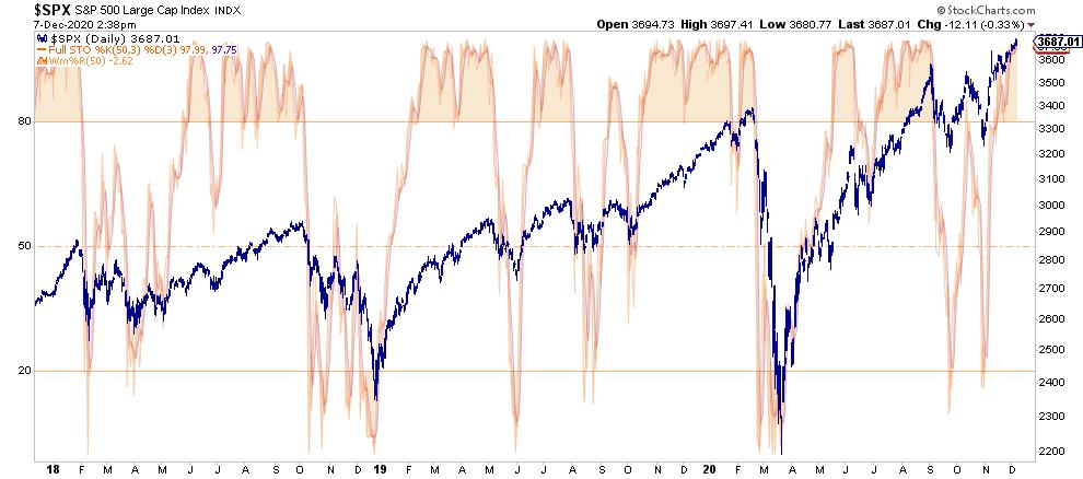 S&P 500-Stochastic Chart