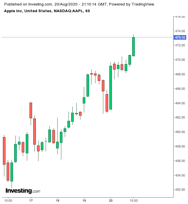 Apple 1-Week Chart.