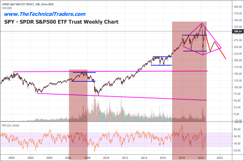 S&P500 ETF Trust Weekly Chart