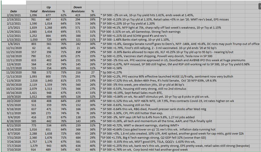 S& P 500 EPS Estimate Table