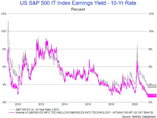 US S&P 500 IT Index Earnings Yield - 10-Yr Rate Chart