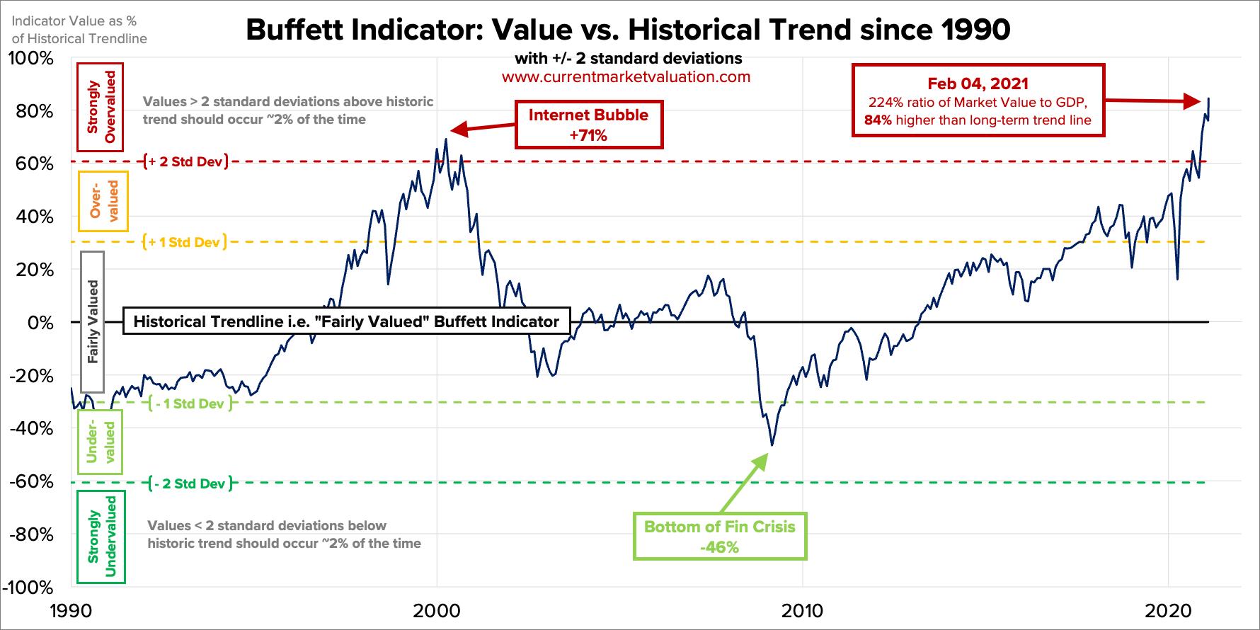 Buffett Indicator.