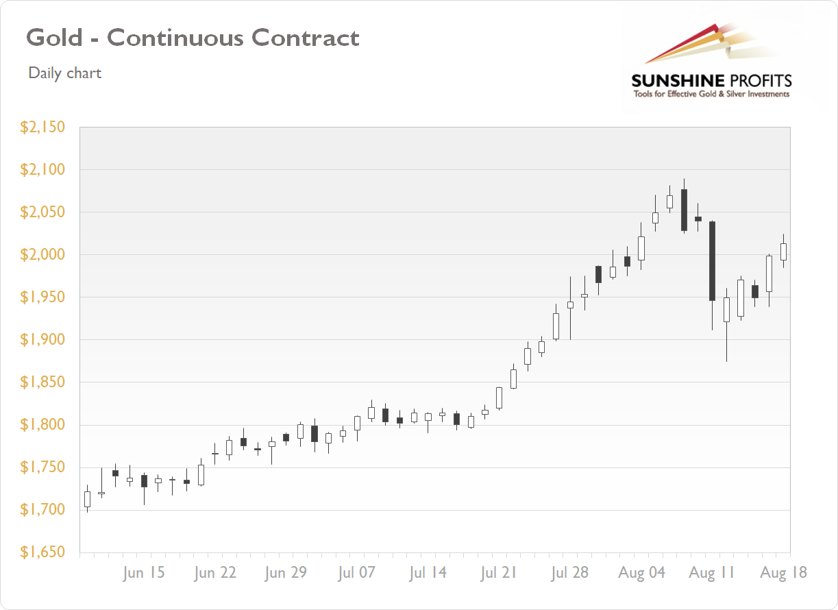 Gold Continuous Contract - Daily Chart