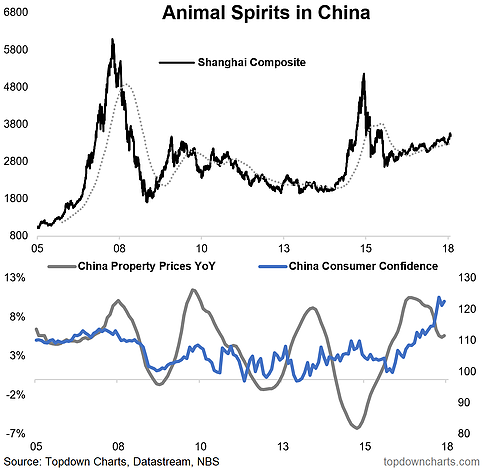 Animal Spirits In China