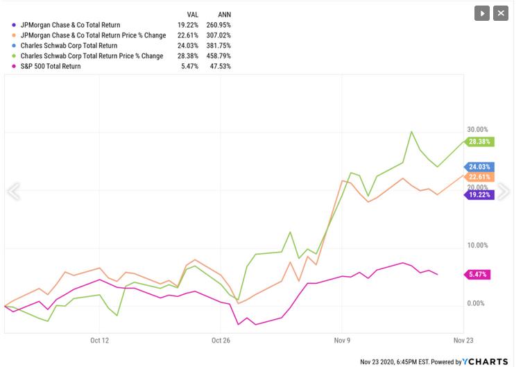 JP Morgan And Schwab YTD Returns