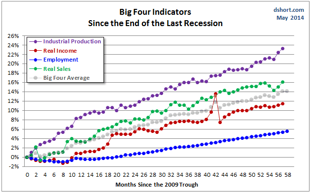 Big Four Indicators since End of Last Recession