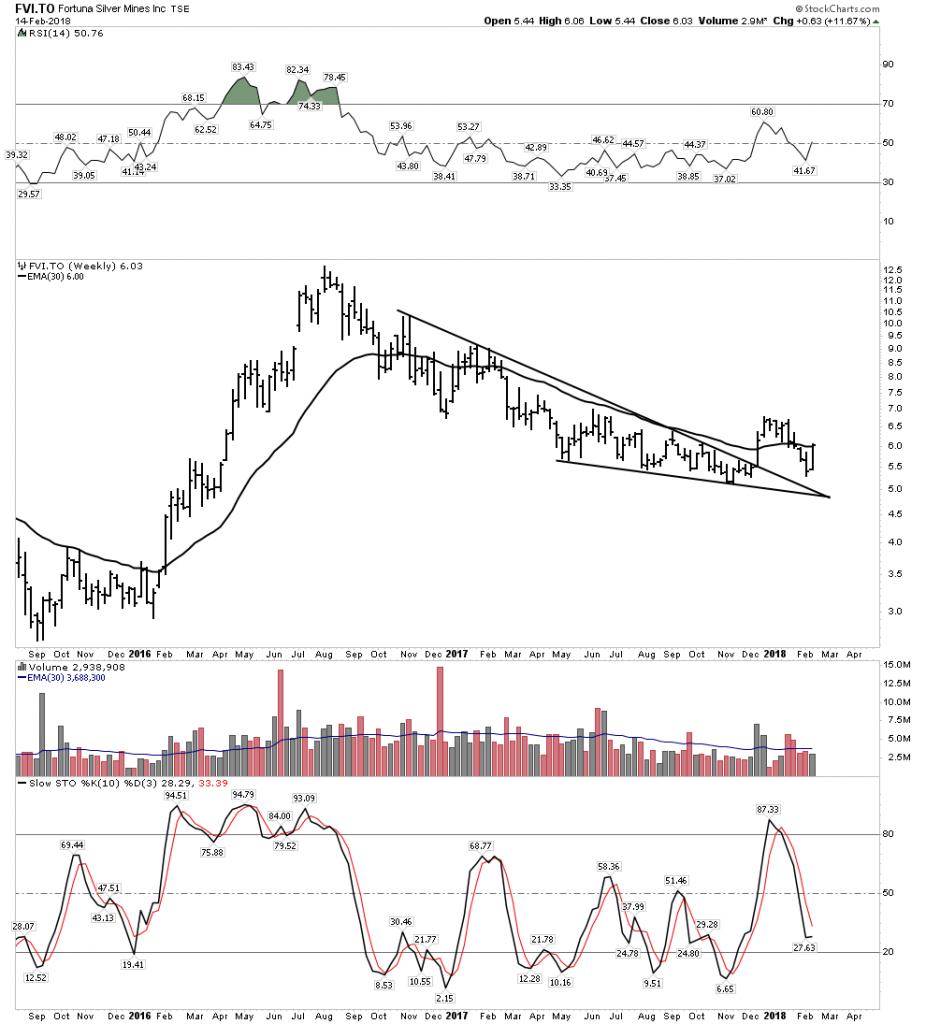 FVI.TO Chart