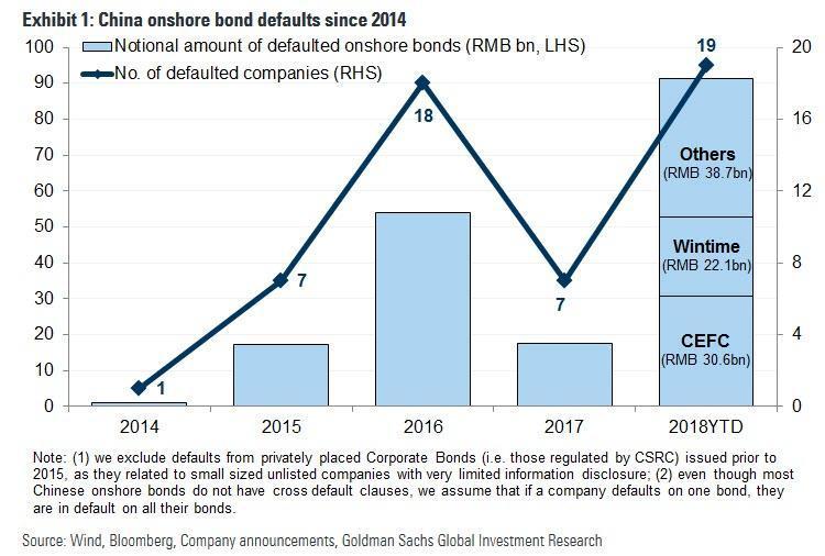 China Onsore Bond Defaults Since 2014