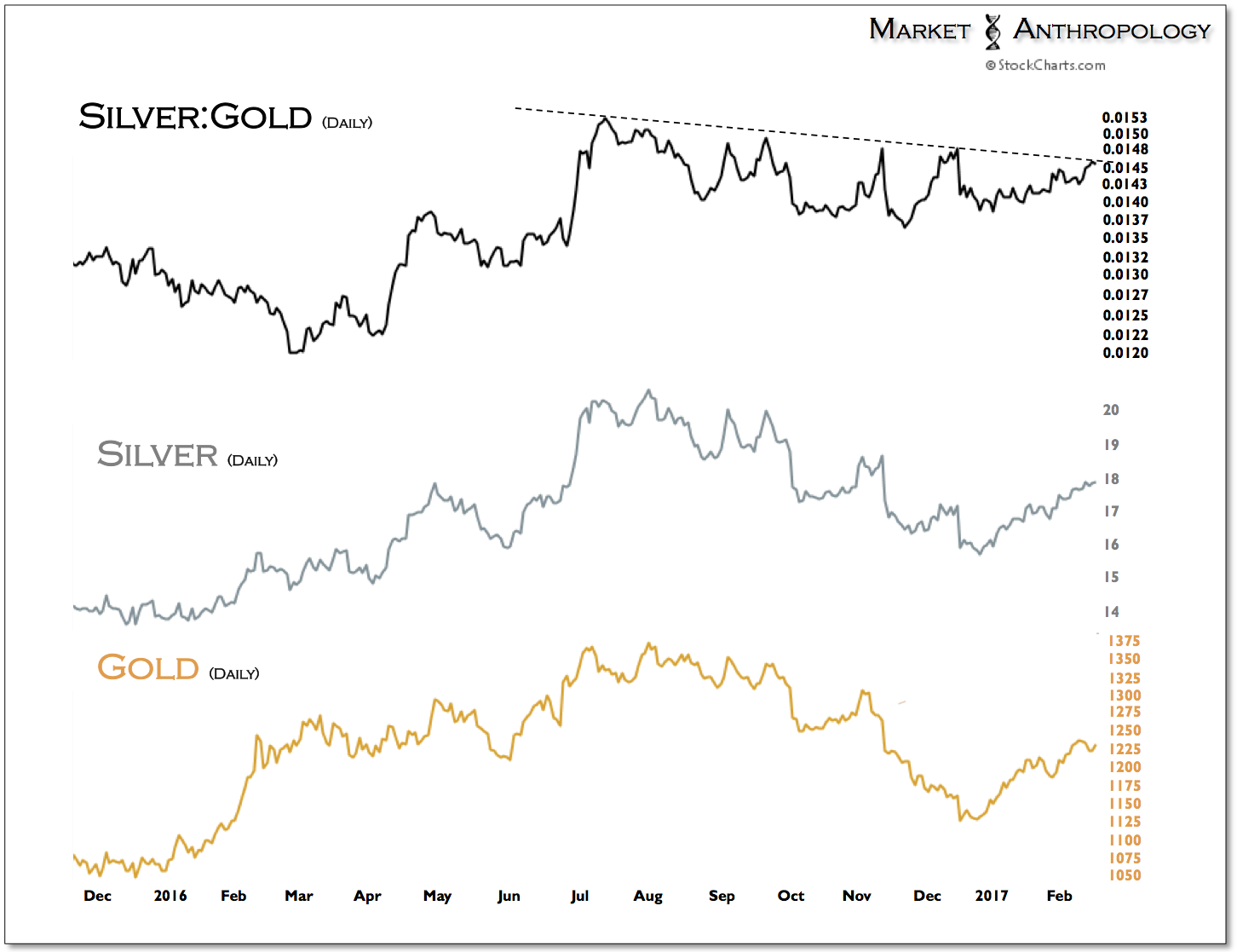 Daily Silver:Gold vs Silver vs Gold