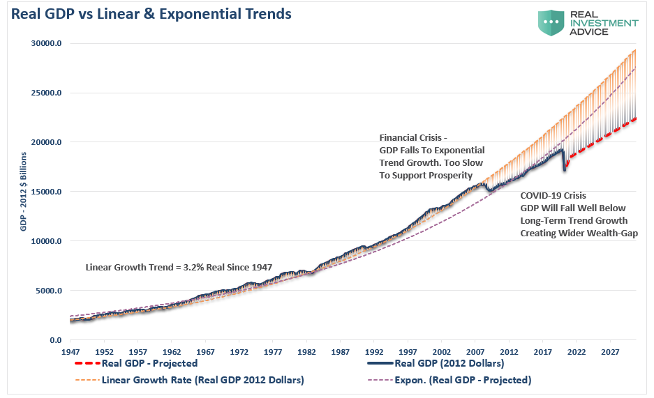 GDP Vs Linear & Exponential Trends