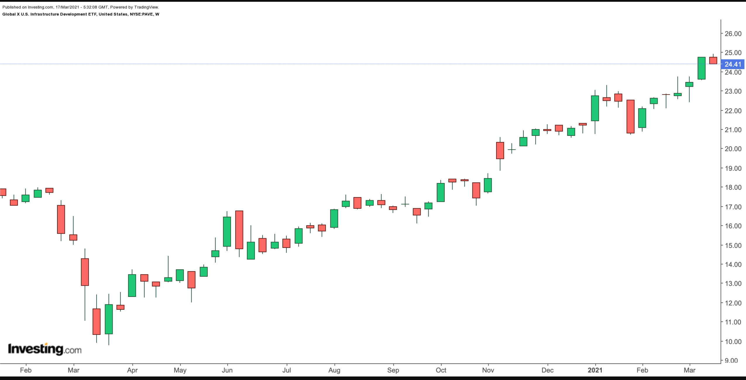 PAVE Weekly Chart