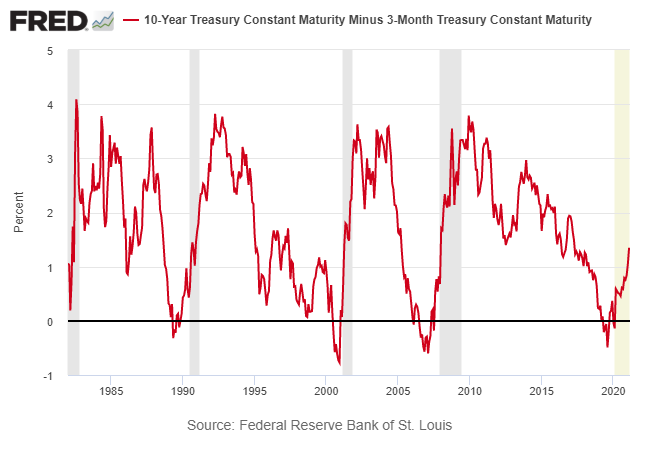 Long-Term 10-Year Yield Constant Maturity.