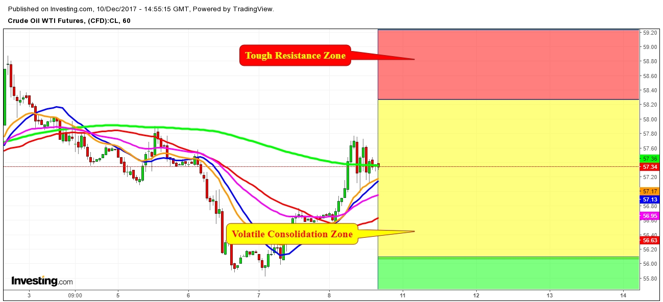 WTI Crude Oil Futures Price 1 Hr. Chart - Expected Propositional Trading Zones For The Week Of December 10th, 2017