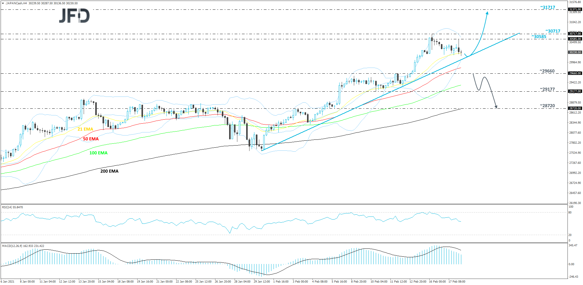 Japan's Nikkei 225 4-hour chart technical analysis