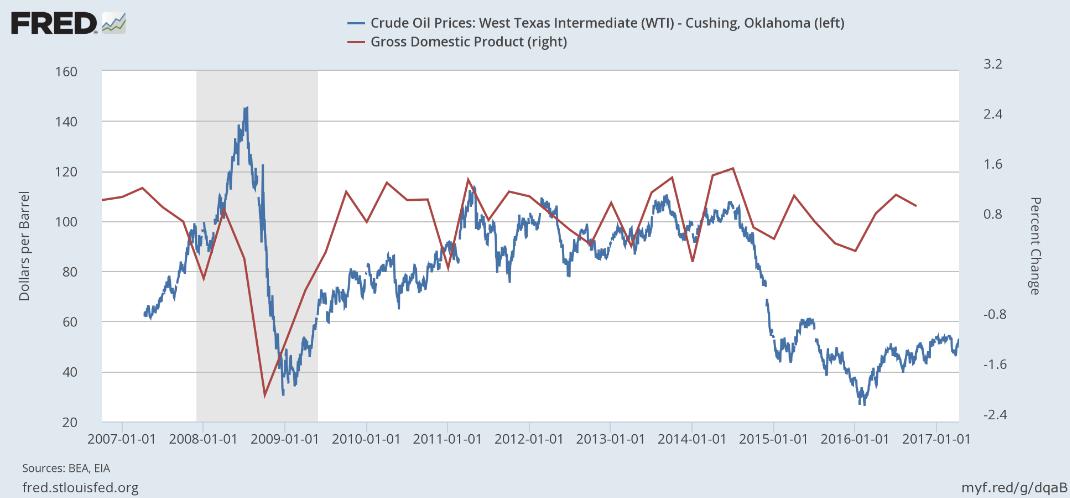Oil Price vs GDP 2007-2017