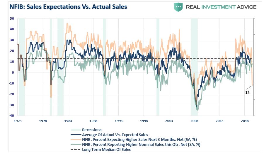NFIB-Sales Actual Vs Expected